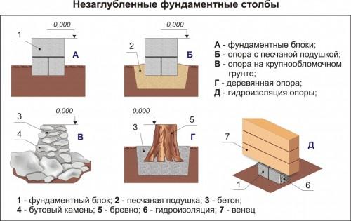 Блочный фундамент своими руками пошаговая инструкция