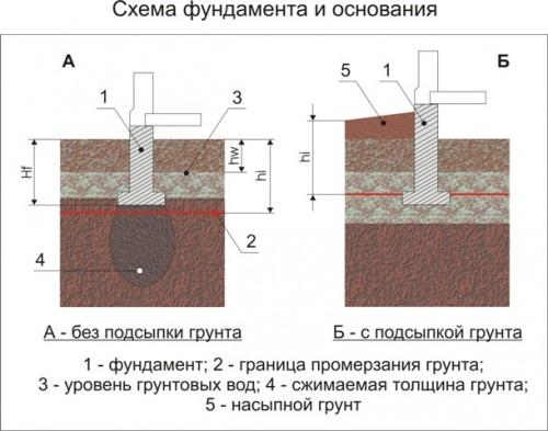 Схема фундамента и основания (Рис. 1)