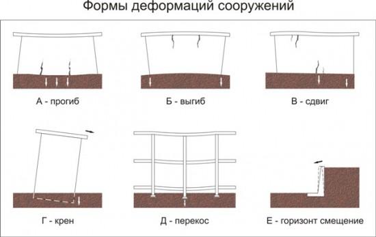 Формы деформаций сооружений (Рис. 5)