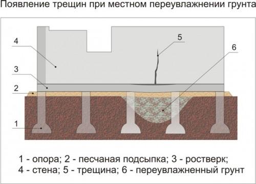 Появление трещин при местном переувлажнении грунта (Рис.6)