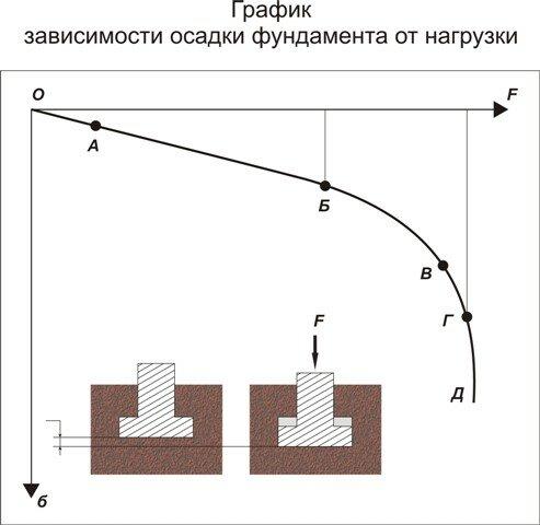 График зависимости осадки фундамента от нагрузки (Рис 3)
