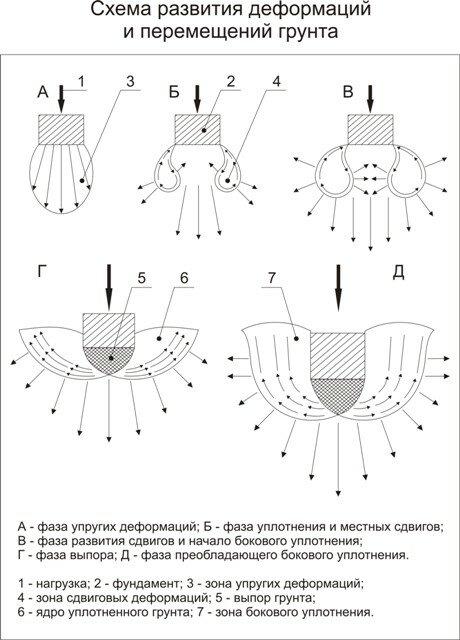 Схема развития деформаций и перемещений грунта (Рис. 4)